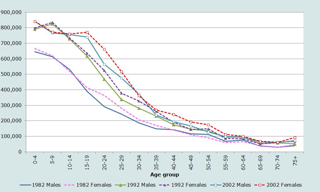 Age and sex distribution table interpretation